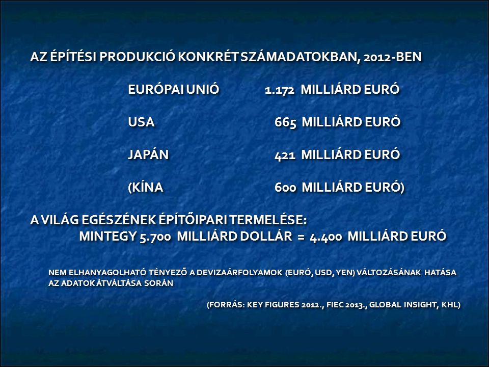 AZ ÉPÍTÉSI PRODUKCIÓ KONKRÉT SZÁMADATOKBAN, 2012-BEN EURÓPAI UNIÓ 1.172 MILLIÁRD EURÓ USA 665 MILLIÁRD EURÓ JAPÁN421 MILLIÁRD EURÓ (KÍNA600 MILLIÁRD EURÓ) A VILÁG EGÉSZÉNEK ÉPÍTŐIPARI TERMELÉSE: MINTEGY 5.700 MILLIÁRD DOLLÁR = 4.400 MILLIÁRD EURÓ NEM ELHANYAGOLHATÓ TÉNYEZŐ A DEVIZAÁRFOLYAMOK (EURÓ, USD, YEN) VÁLTOZÁSÁNAK HATÁSA AZ ADATOK ÁTVÁLTÁSA SORÁN (FORRÁS: KEY FIGURES 2012., FIEC 2013., GLOBAL INSIGHT, KHL) (FORRÁS: KEY FIGURES 2012., FIEC 2013., GLOBAL INSIGHT, KHL) AZ ÉPÍTÉSI PRODUKCIÓ KONKRÉT SZÁMADATOKBAN, 2012-BEN EURÓPAI UNIÓ 1.172 MILLIÁRD EURÓ USA 665 MILLIÁRD EURÓ JAPÁN421 MILLIÁRD EURÓ (KÍNA600 MILLIÁRD EURÓ) A VILÁG EGÉSZÉNEK ÉPÍTŐIPARI TERMELÉSE: MINTEGY 5.700 MILLIÁRD DOLLÁR = 4.400 MILLIÁRD EURÓ NEM ELHANYAGOLHATÓ TÉNYEZŐ A DEVIZAÁRFOLYAMOK (EURÓ, USD, YEN) VÁLTOZÁSÁNAK HATÁSA AZ ADATOK ÁTVÁLTÁSA SORÁN (FORRÁS: KEY FIGURES 2012., FIEC 2013., GLOBAL INSIGHT, KHL) (FORRÁS: KEY FIGURES 2012., FIEC 2013., GLOBAL INSIGHT, KHL)