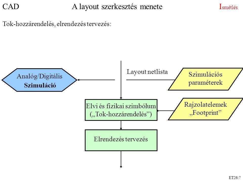 ET26:7 CAD A layout szerkesztés menete I smétlés Tok-hozzárendelés, elrendezés tervezés: Layout netlista Szimulációs paraméterek Analóg/Digitális Szim
