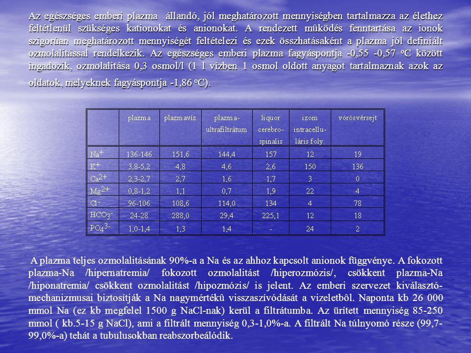 Az egészséges emberi plazma állandó, jól meghatározott mennyiségben tartalmazza az élethez feltétlenül szükséges kationokat és anionokat. A rendezett
