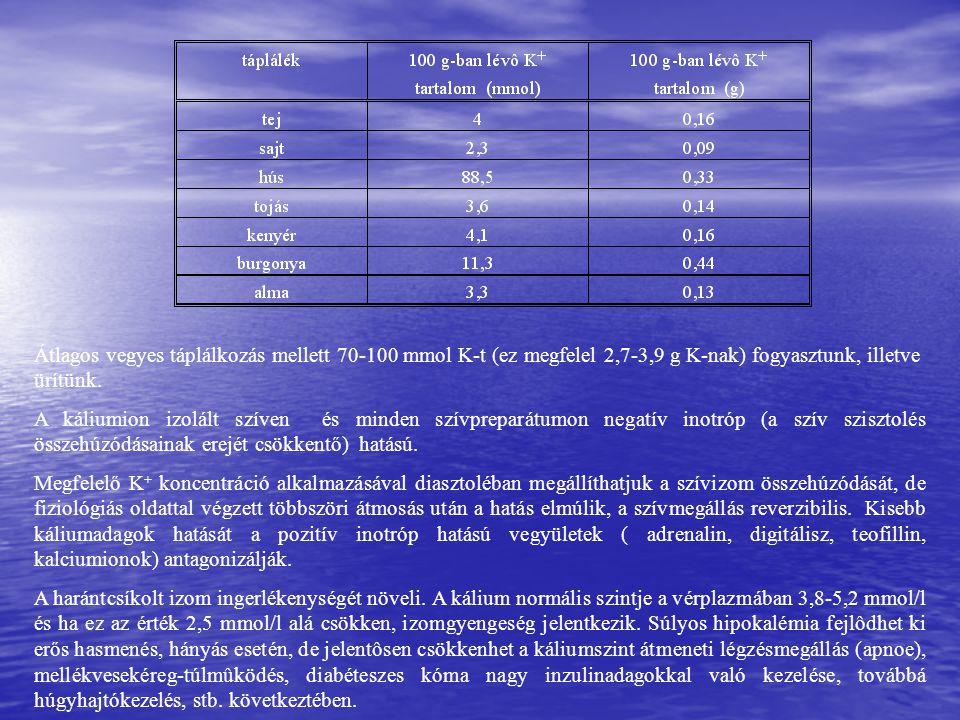 Átlagos vegyes táplálkozás mellett 70-100 mmol K-t (ez megfelel 2,7-3,9 g K-nak) fogyasztunk, illetve ürítünk. A káliumion izolált szíven és minden sz