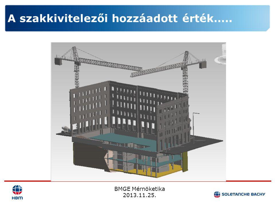 BMGE Mérnöketika 2013.11.25. A szakkivitelezői hozzáadott érték…..