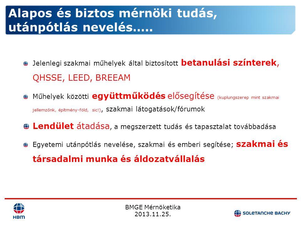 BMGE Mérnöketika 2013.11.25. Jelenlegi szakmai műhelyek által biztosított betanulási színterek, QHSSE, LEED, BREEAM Műhelyek közötti együttműködés elő