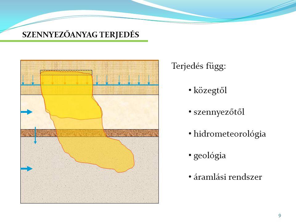 SÉRÜLÉKENYSÉG – KÚT NÉLKÜL Telítetlen zóna: talajvízforgalmi típusok 1.