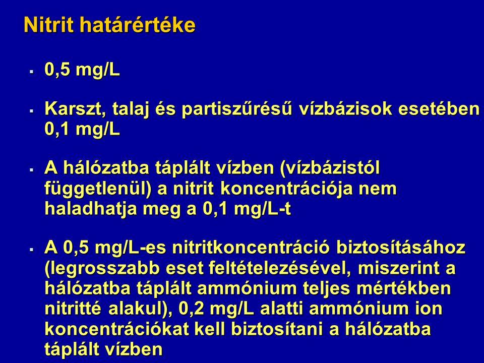 Nitrát határértéke  50 mg/L  Nitrát (mg/L) / 50 + Nitrit (mg/L) / 3 ≤ 1 (ha a víz ennek az előírásnak nem felel meg, akkor csecsemők ételének, tápszerének készítéséhez nem szabad felhasználni)