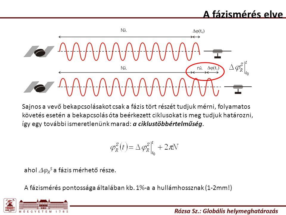 Sajnos a vevő bekapcsolásakot csak a fázis tört részét tudjuk mérni, folyamatos követés esetén a bekapcsolás óta beérkezett ciklusokat is meg tudjuk h