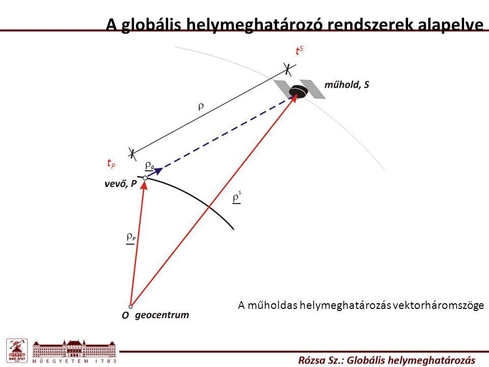 Pályatípusok, és jellemző pontosságuk: A műhold pályahibák PályatípusPályahibaLátenciaFrissítésIdőbeli felbontás Fedélzeti pályák (broadcast) kb.