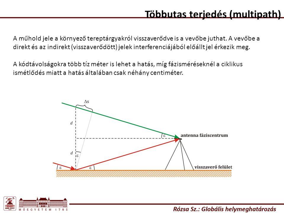 Többutas terjedés (multipath) A műhold jele a környező tereptárgyakról visszaverődve is a vevőbe juthat. A vevőbe a direkt és az indirekt (visszaverőd