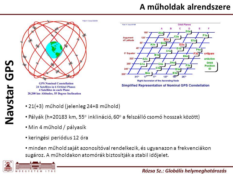 A műholdak alrendszere 21(+3) műhold (jelenleg 24+8 műhold) Pályák (h=20183 km, 55 o inklináció, 60 o a felszálló csomó hosszak között) Min 4 műhold /