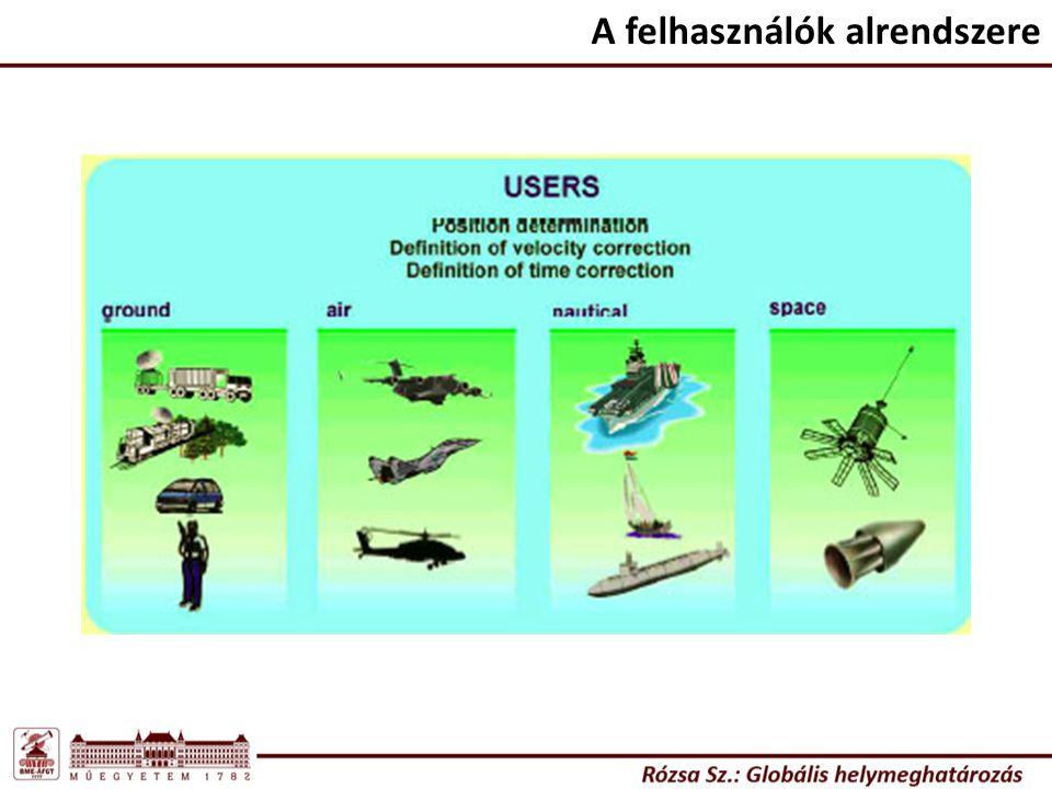 A műholdak által sugárzott mérőjelek (GPS) A műholdak oszcillátorainak alapfrekvenciája: Vivőhullámok adatai: A vivőhullámokra ültetik a különböző mérőjeleket, és egyéb adatokat: GPS modernizáció (Block-IIF, 2010.