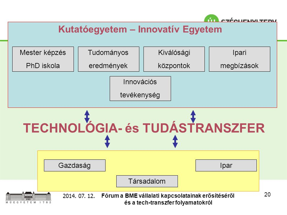 Fórum a BME vállalati kapcsolatainak erősítéséről és a tech-transzfer folyamatokról 2014. 07. 12. 20 TECHNOLÓGIA- és TUDÁSTRANSZFER Kutatóegyetem – In