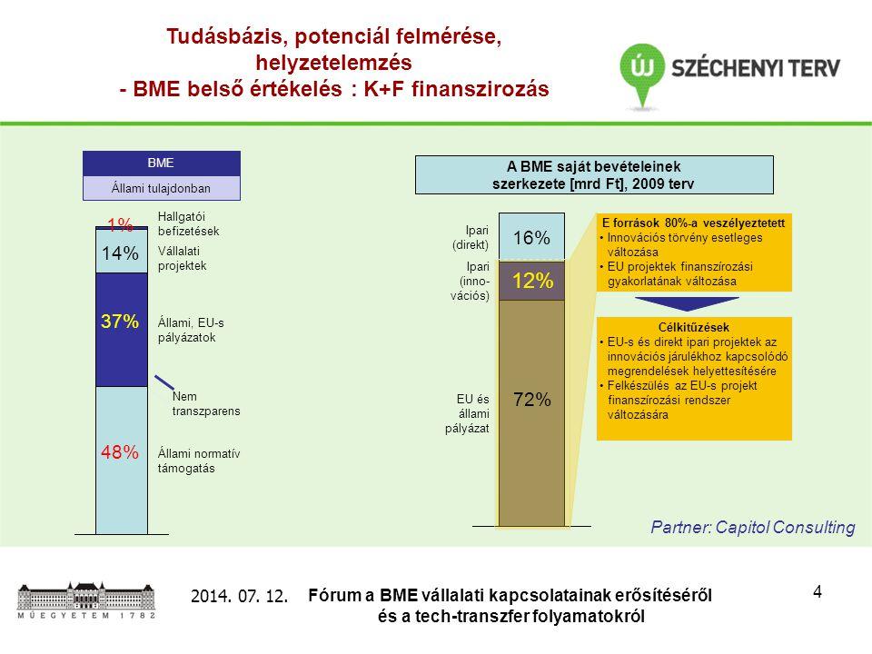 Fórum a BME vállalati kapcsolatainak erősítéséről és a tech-transzfer folyamatokról 2014. 07. 12. 4 Tudásbázis, potenciál felmérése, helyzetelemzés -