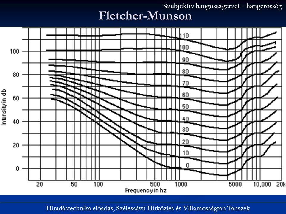 Fletcher-Munson Híradástechnika előadás; Szélessávú Hírközlés és Villamosságtan Tanszék Szubjektív hangosságérzet – hangerősség