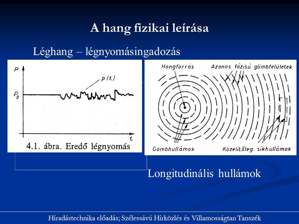 Fogalmak: hangnyomás p 1 Pa.=1N/m 2 hangnyomásszint hangintenzitás intenzitásszint A hang fizikai leírása Híradástechnika előadás; Szélessávú Hírközlés és Villamosságtan Tanszék