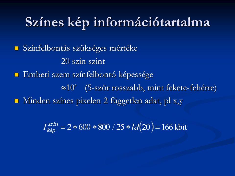 Színes kép információtartalma Színfelbontás szükséges mértéke Színfelbontás szükséges mértéke 20 szín szint Emberi szem színfelbontó képessége Emberi