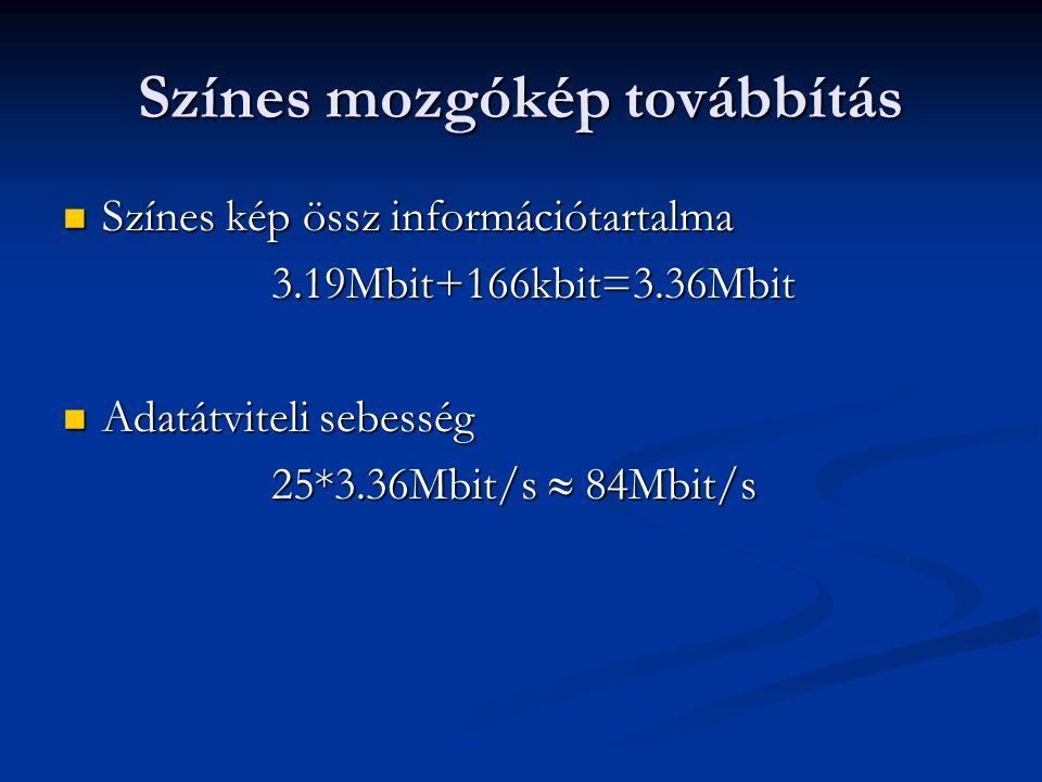 Színes mozgókép továbbítás Színes kép össz információtartalma Színes kép össz információtartalma3.19Mbit+166kbit=3.36Mbit Adatátviteli sebesség Adatát