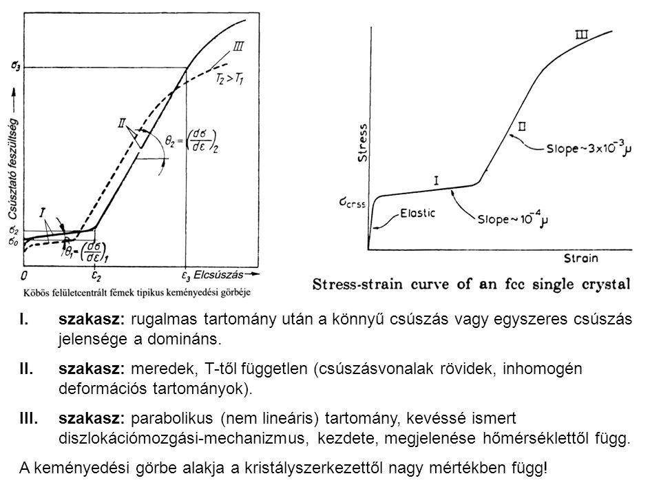 I.szakasz: rugalmas tartomány után a könnyű csúszás vagy egyszeres csúszás jelensége a domináns. II.szakasz: meredek, T-től független (csúszásvonalak