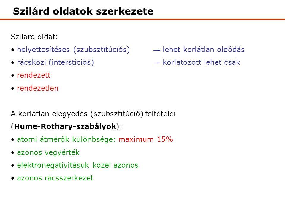 Szilárd oldatok szerkezete Szilárd oldat: helyettesítéses (szubsztitúciós) → lehet korlátlan oldódás rácsközi (interstíciós) → korlátozott lehet csak