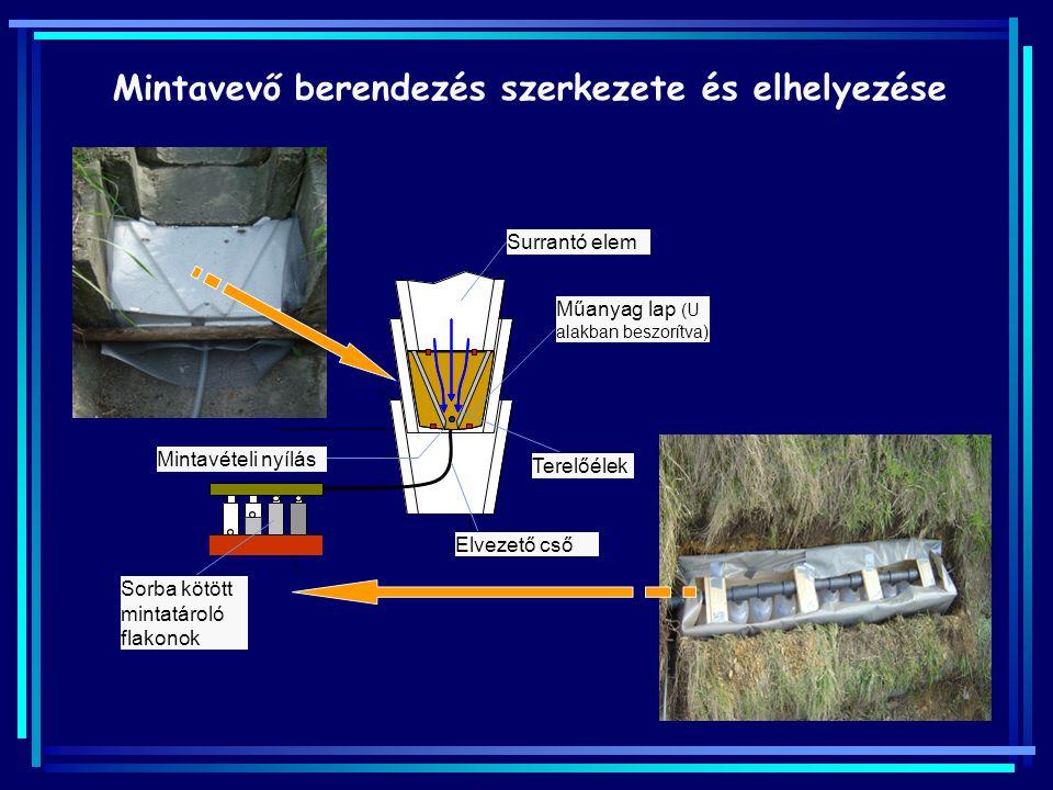 Mintavevő berendezés szerkezete és elhelyezése Surrantó elem Műanyag lap (U alakban beszorítva) Terelőélek Mintavételi nyílás Sorba kötött mintatároló
