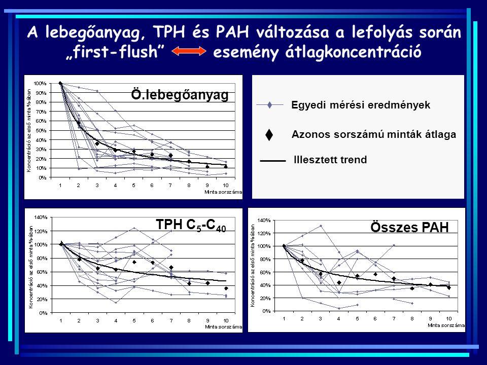 """Azonos sorszámú minták átlaga Egyedi mérési eredmények Illesztett trend A lebegőanyag, TPH és PAH változása a lefolyás során """"first-flush"""" esemény átl"""