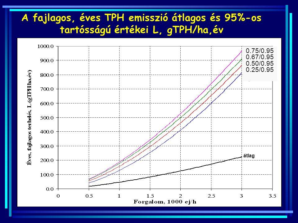 1 2 3 4 átlag 0.75/0.95 0.67/0.95 0.50/0.95 0.25/0.95 A fajlagos, éves TPH emisszió átlagos és 95%-os tartósságú értékei L, gTPH/ha,év