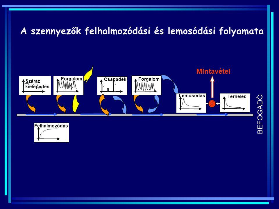 Forgalom Csapadék Lemosódás Felhalmozódás Terhelés Csapadék eloszlás Forgalom eloszlás TPH konc., anyagáram eloszlás Mintavétel Forgalom Száraz kiülepedés BEFOGADÓ Lemosódás folyamata Egyszerűsítés → tervezési paraméterek