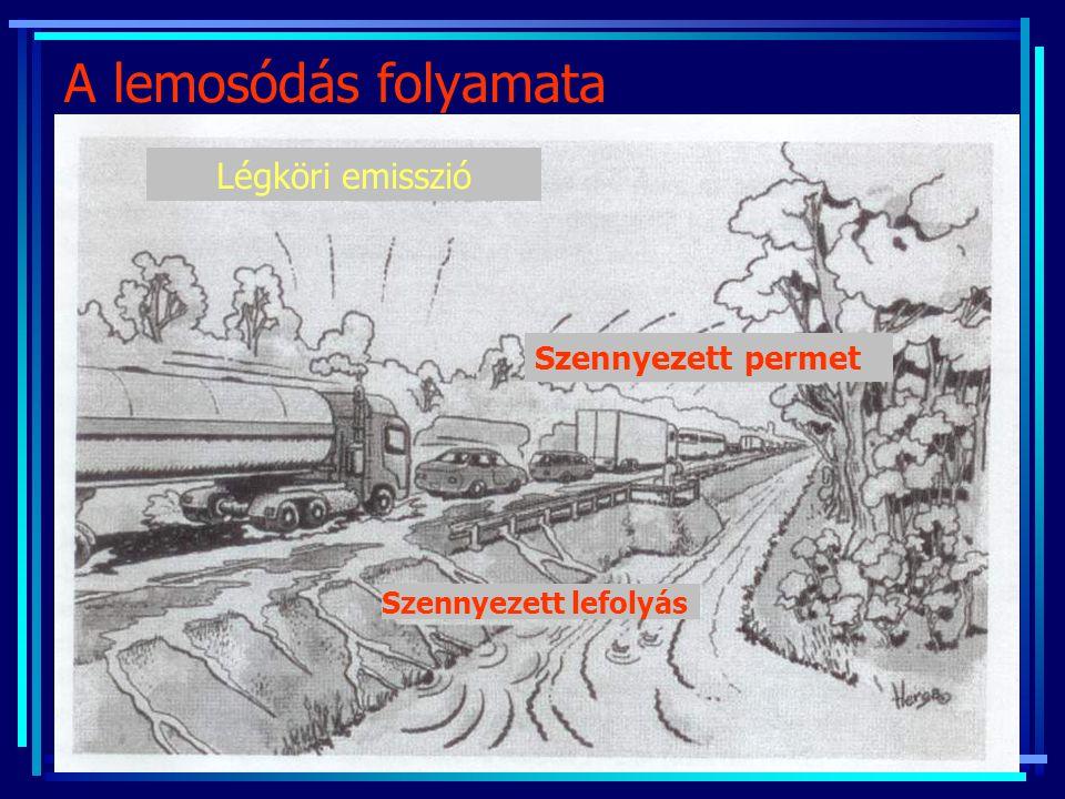 Légköri emisszió Szennyezett permet Szennyezett lefolyás A lemosódás folyamata