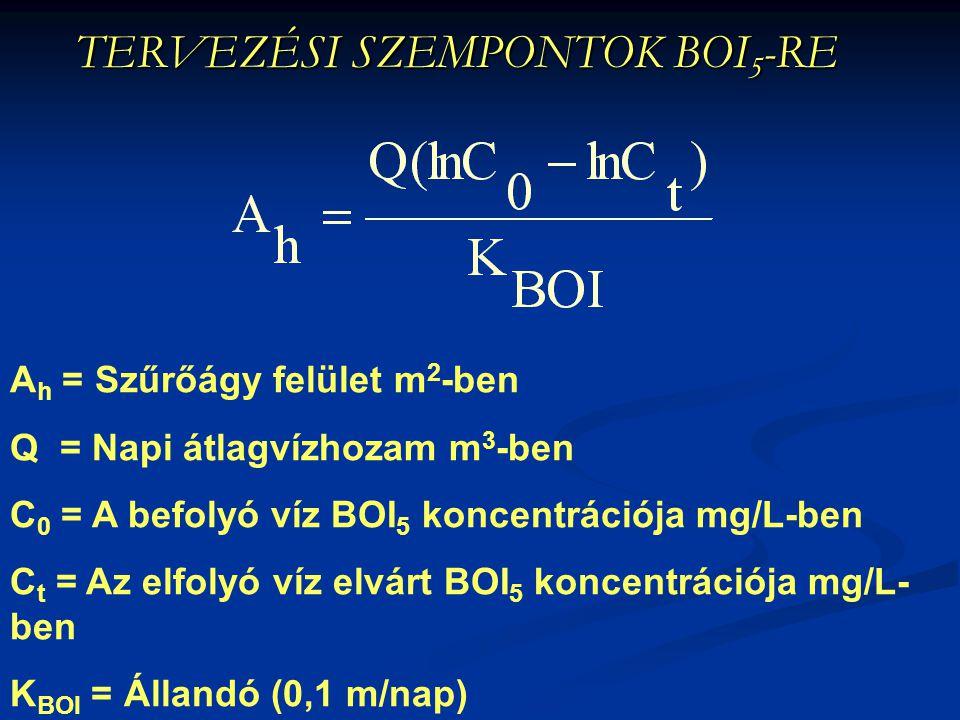 TERVEZÉSI SZEMPONTOK BOI 5 -RE A h = Szűrőágy felület m 2 -ben Q = Napi átlagvízhozam m 3 -ben C 0 = A befolyó víz BOI 5 koncentrációja mg/L-ben C t =