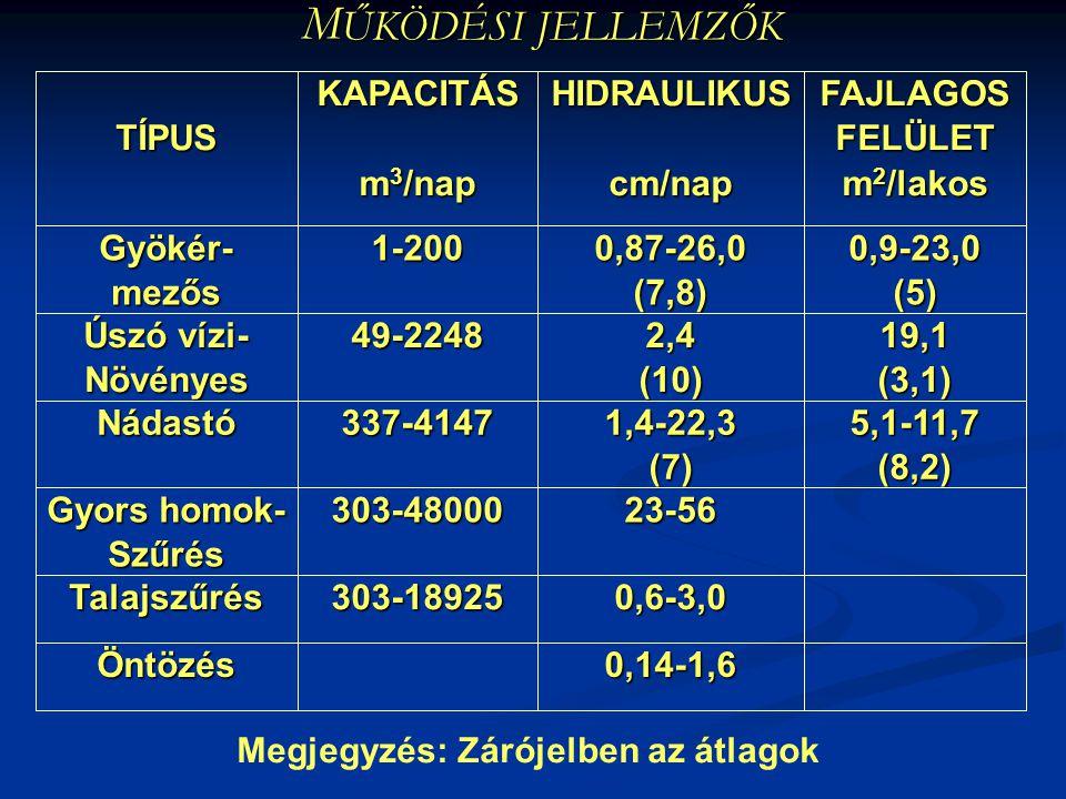 M ŰKÖDÉSI JELLEMZŐK 0,14-1,6Öntözés 0,6-3,0303-18925Talajszűrés 23-56303-48000 Gyors homok- Szűrés 5,1-11,7(8,2)1,4-22,3(7)337-4147Nádastó 19,1(3,1)2,