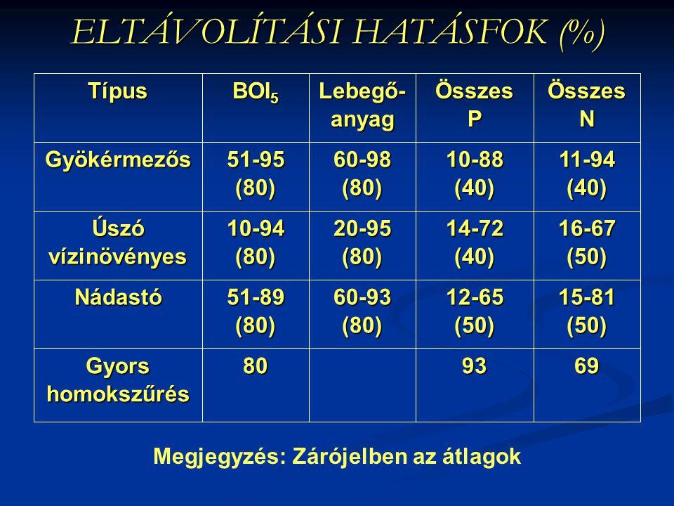 ELTÁVOLÍTÁSI HATÁSFOK (%) 699380Gyorshomokszűrés 15-81(50)12-65(50)60-93(80)51-89(80)Nádastó 16-67(50)14-72(40)20-95(80)10-94(80)Úszóvízinövényes 11-9