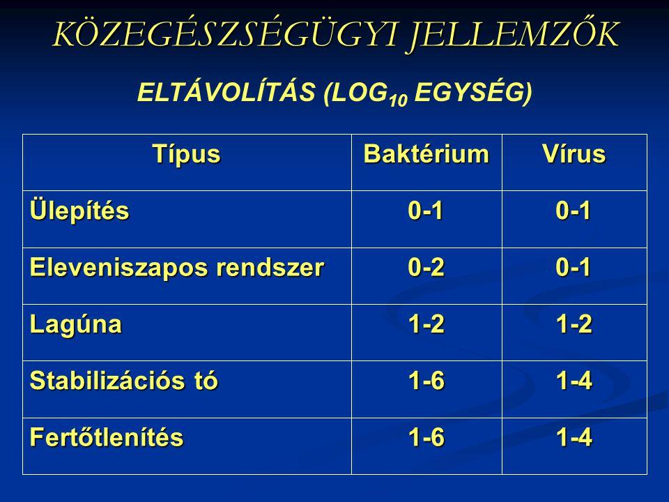KÖZEGÉSZSÉGÜGYI JELLEMZŐK ELTÁVOLÍTÁS (LOG 10 EGYSÉG) 1-41-6Fertőtlenítés 1-41-6 Stabilizációs tó 1-21-2Lagúna 0-10-2 Eleveniszapos rendszer 0-10-1Üle