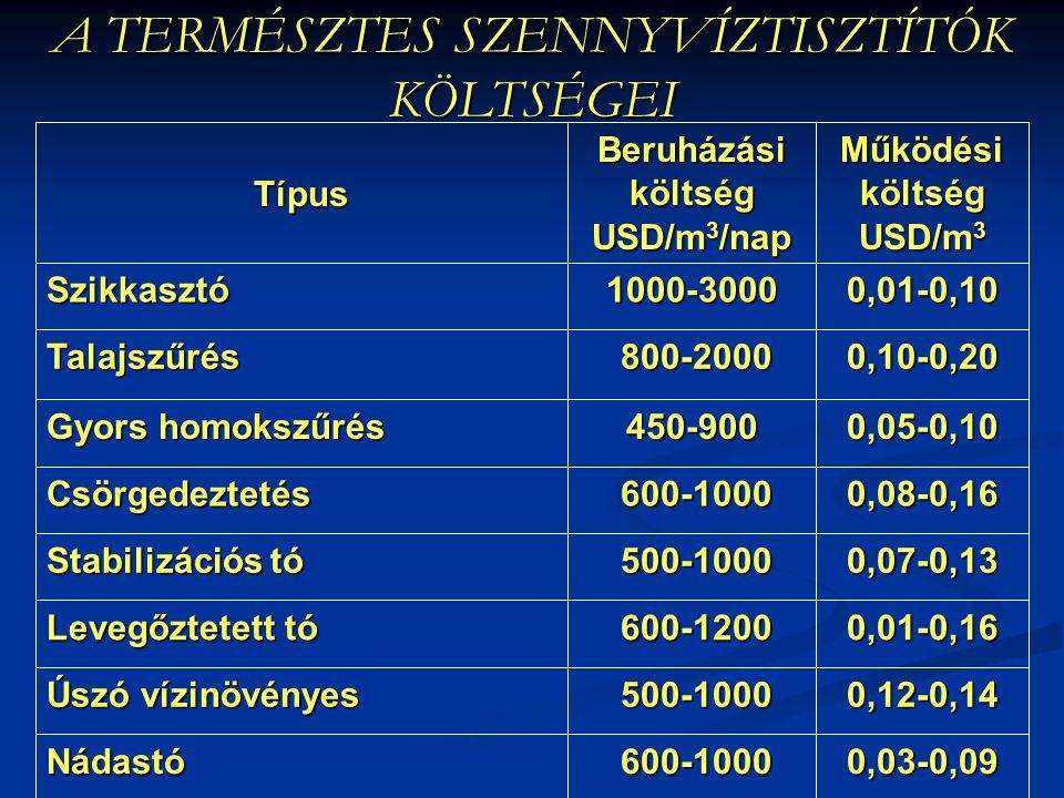 A TERMÉSZTES SZENNYVÍZTISZTÍTÓK KÖLTSÉGEI 0,03-0,09 600-1000 600-1000Nádastó 0,12-0,14 500-1000 500-1000 Úszó vízinövényes 0,01-0,16 600-1200 600-1200