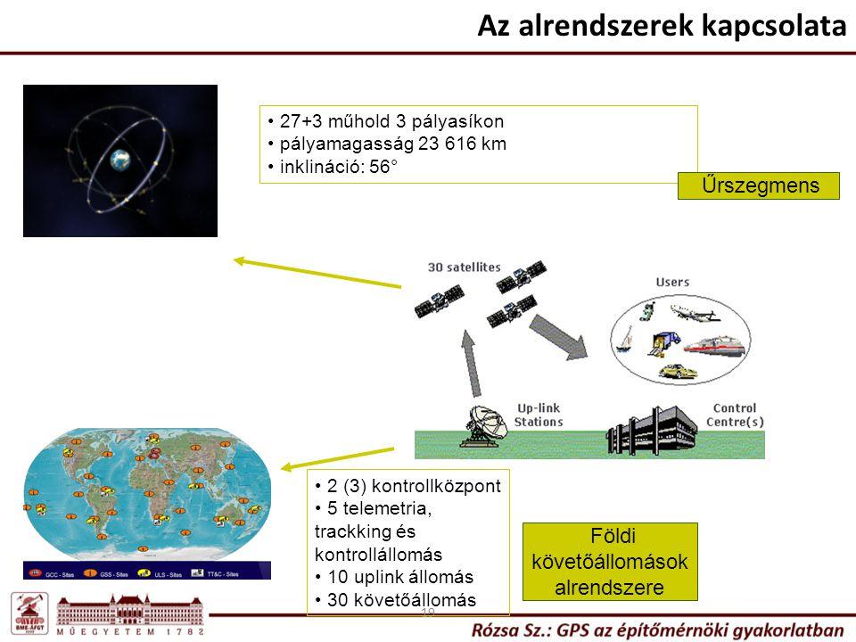 19 27+3 műhold 3 pályasíkon pályamagasság 23 616 km inklináció: 56° 2 (3) kontrollközpont 5 telemetria, trackking és kontrollállomás 10 uplink állomás