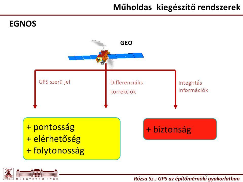 Műholdas kiegészítő rendszerek 21 EGNOS GPS szerű jel Differenciális korrekciók Integritás információk + pontosság + elérhetőség + folytonosság + bizt