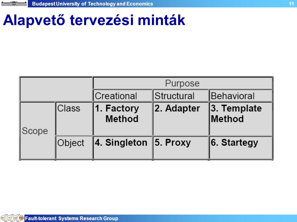 Budapest University of Technology and Economics Fault-tolerant Systems Research Group 11 Alapvető tervezési minták