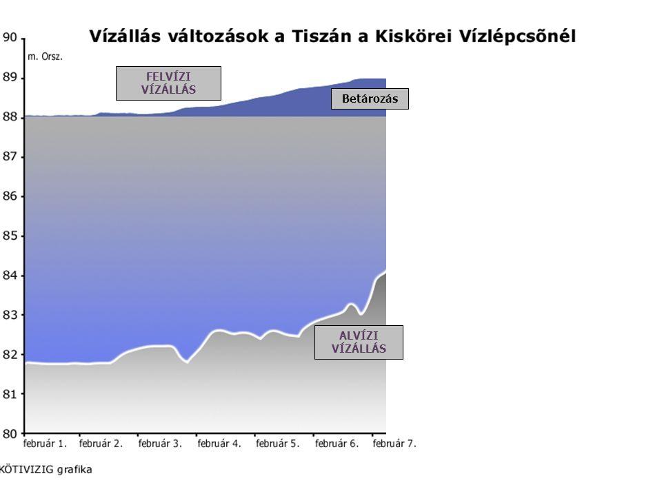 Vízállás változások a Tiszán a Kiskörei Vízlépcsőnél - betározás Betározás ALVÍZI VÍZÁLLÁS FELVÍZI VÍZÁLLÁS