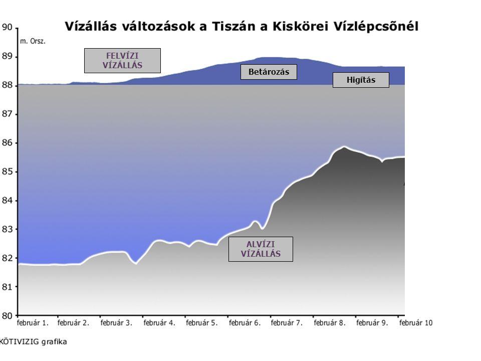 Vízállás változások a Tiszán a Kiskörei Vízlépcsőnél – tározó ürítése Betározás ALVÍZI VÍZÁLLÁS FELVÍZI VÍZÁLLÁS Higítás