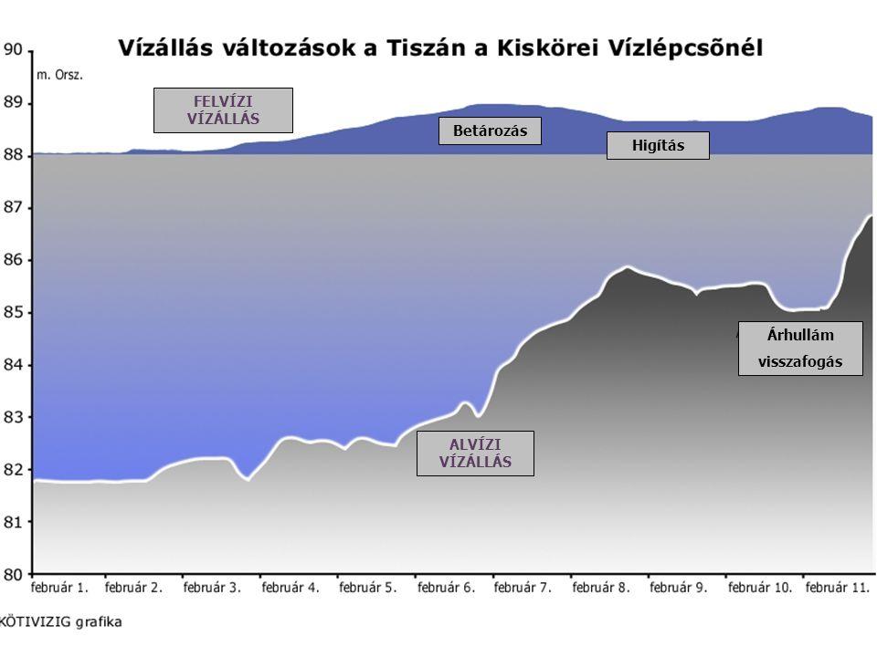 Vízállás változások a Tiszán a Kiskörei Vízlépcsőnél – árhullám visszafogása Betározás ALVÍZI VÍZÁLLÁS FELVÍZI VÍZÁLLÁS Higítás Árhullám visszafogás