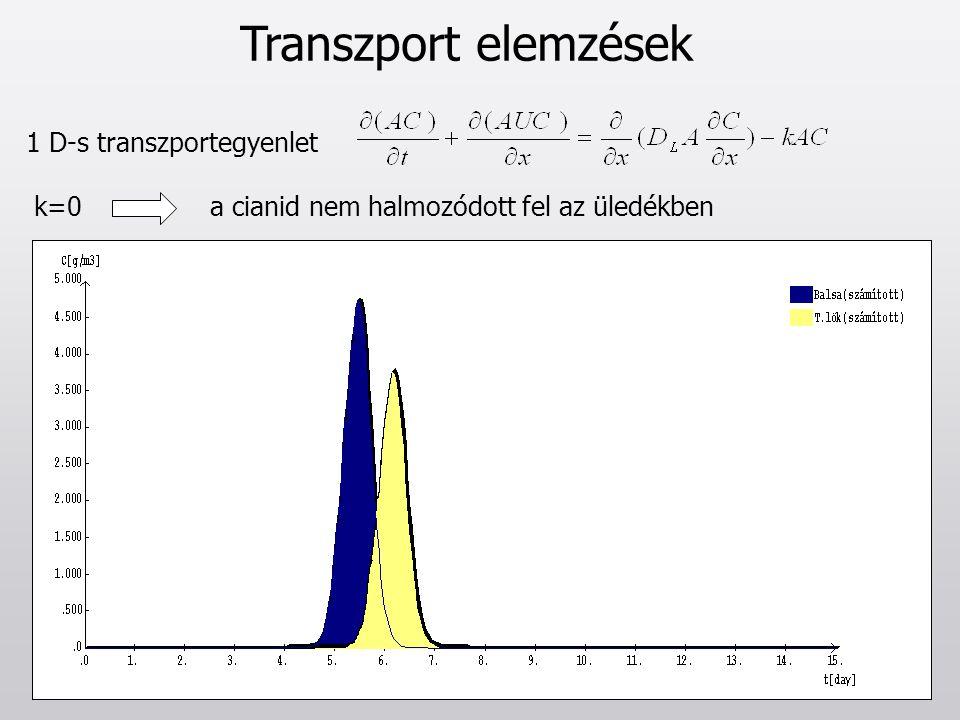 Transzport elemzések 1 D-s transzportegyenlet k=0a cianid nem halmozódott fel az üledékben
