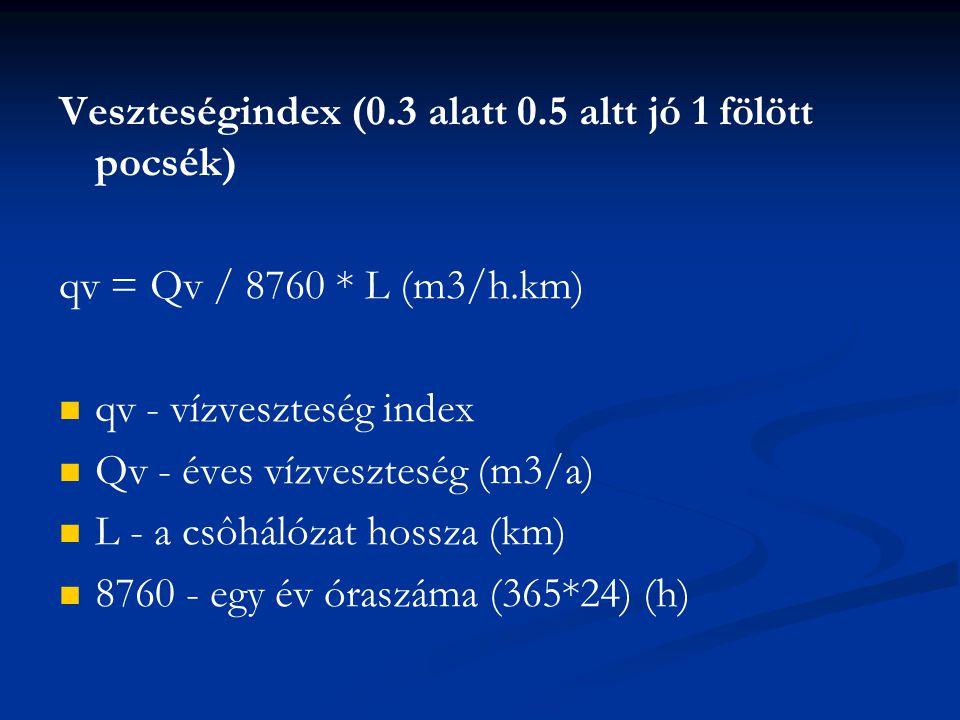 Veszteségindex (0.3 alatt 0.5 altt jó 1 fölött pocsék) qv = Qv / 8760 * L (m3/h.km) qv - vízveszteség index Qv - éves vízveszteség (m3/a) L - a csôhálózat hossza (km) 8760 - egy év óraszáma (365*24) (h)