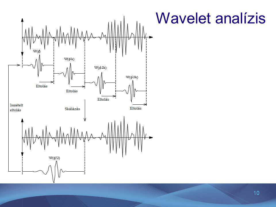 10 Wavelet analízis