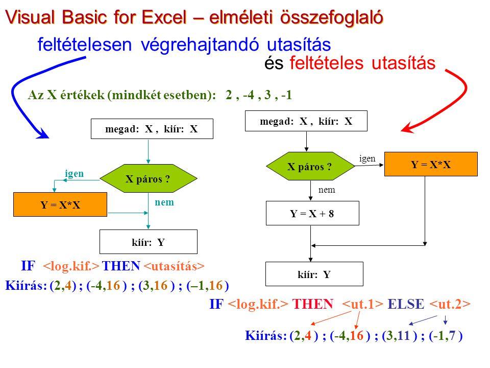 feltételesen végrehajtandó utasítás és feltételes utasítás megad: X, kiír: X kiír: Y Y = X*X X páros ? igen nem Az X értékek (mindkét esetben): 2, -4,