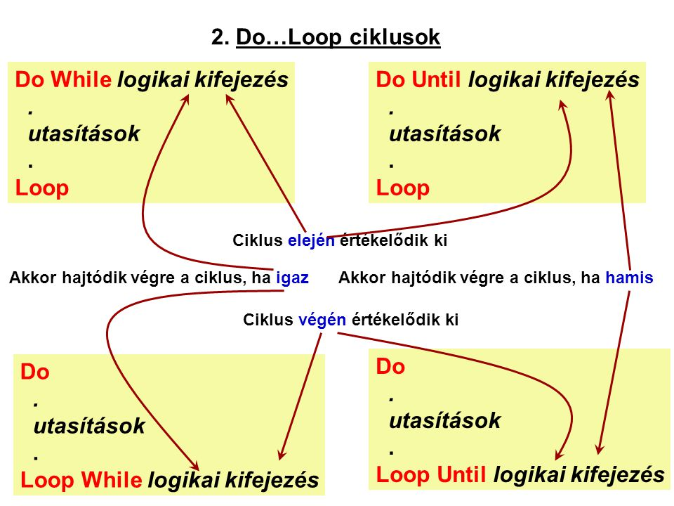 2. Do…Loop ciklusok Do While logikai kifejezés. utasítások. Loop Do Until logikai kifejezés. utasítások. Loop Do. utasítások. Loop While logikai kifej