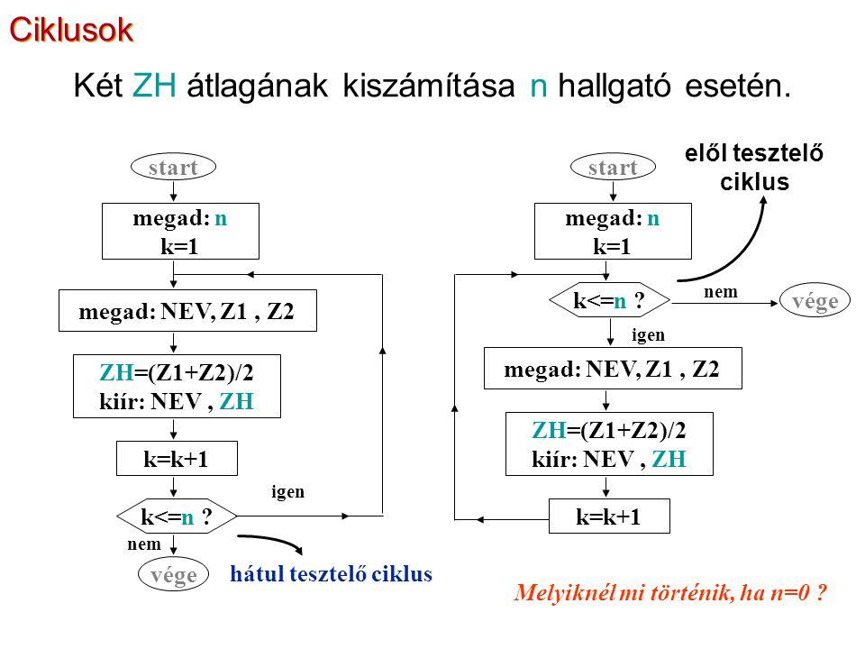 Két ZH átlagának kiszámítása n hallgató esetén. elől tesztelő ciklus hátul tesztelő ciklus megad: n k=1 megad: NEV, Z1, Z2 ZH=(Z1+Z2)/2 kiír: NEV, ZH