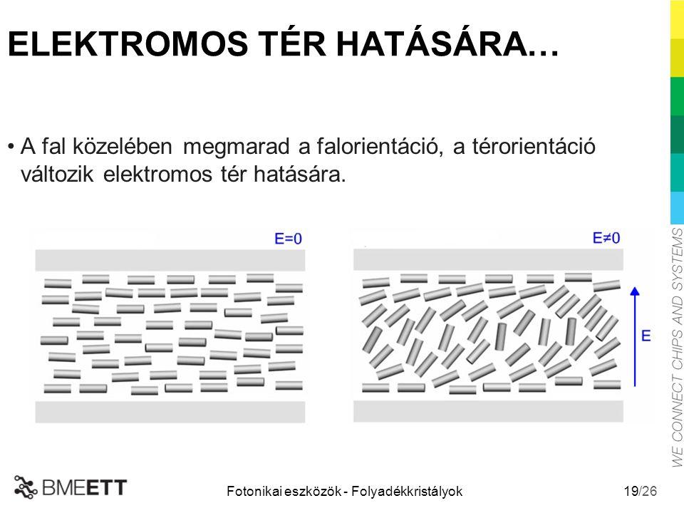 /26 Fotonikai eszközök - Folyadékkristályok 19 ELEKTROMOS TÉR HATÁSÁRA… A fal közelében megmarad a falorientáció, a térorientáció változik elektromos