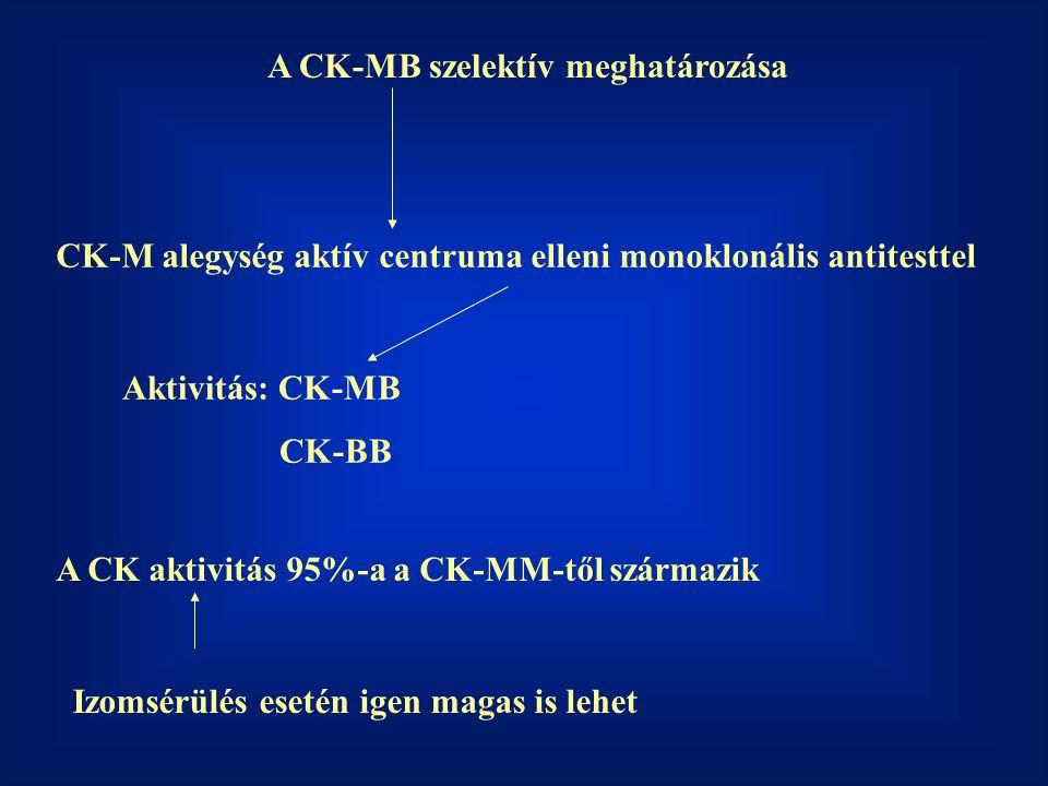 A CK-MB szelektív meghatározása CK-M alegység aktív centruma elleni monoklonális antitesttel Aktivitás: CK-MB CK-BB A CK aktivitás 95%-a a CK-MM-től s