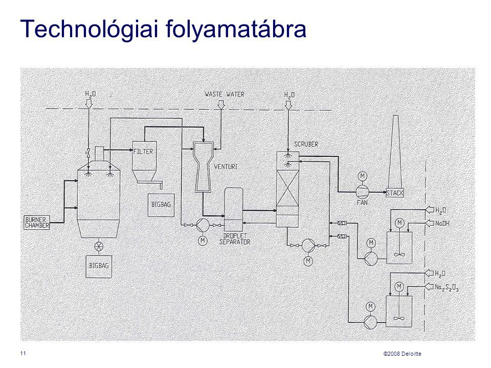 ©2008 Deloitte Technológiai folyamatábra 11