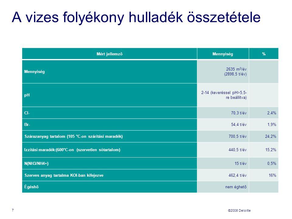 ©2008 Deloitte A vizes folyékony hulladék összetétele Mért jellemzőMennyiség% 2635 m 3 /év (2898,5 t/év) pH 2-14 (keveréssel pH>5,5- re beállítva) Cl-70,3 t/év2,4% Br-54,4 t/év1,9% Szárazanyag tartalom (105 °C-on szárítási maradék)700,5 t/év24,2% Izzítási maradék:(600°C-on (szervetlen sótartalom)440,5 t/év15,2% N(NH3/NH4+)15 t/év0,5% Szerves anyag tartalma KOI-ban kifejezve462,4 t/év16% Égéshőnem éghető 7