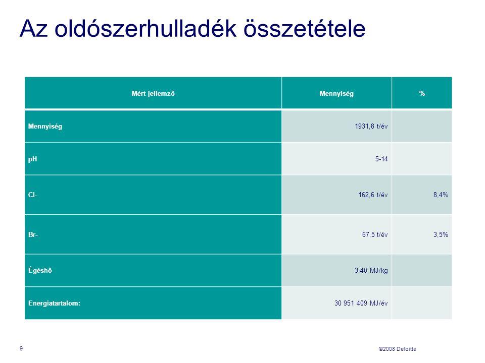 ©2008 Deloitte Az oldószerhulladék összetétele Mért jellemzőMennyiség% 1931,8 t/év pH5-14 Cl-162,6 t/év8,4% Br-67,5 t/év3,5% Égéshő3-40 MJ/kg Energiatartalom:30 951 409 MJ/év 9
