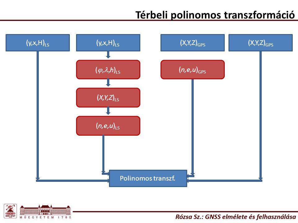 Térbeli polinomos transzformáció (y,x,H) LS (X,Y,Z) GPS (n,e,u) LS ( ,  h) LS (X,Y,Z) LS Polinomos transzf. (y,x,H) LS (X,Y,Z) GPS (n,e,u) GPS