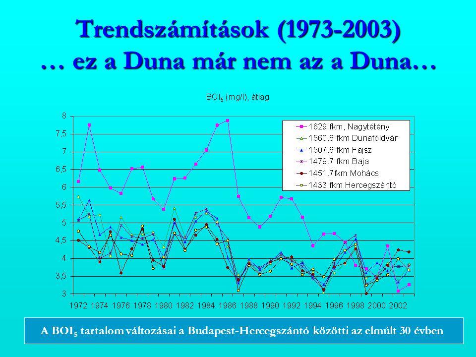 Trendszámítások (1973-2003) … ez a Duna már nem az a Duna… A BOI 5 tartalom változásai a Budapest-Hercegszántó közötti az elmúlt 30 évben